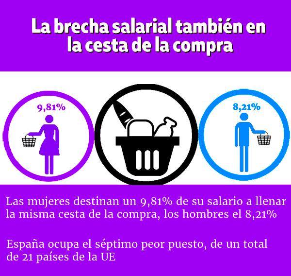 3fd0e1a56 Las mujeres aportan más de su salario que los hombres a la cesta de la  compra | UGT